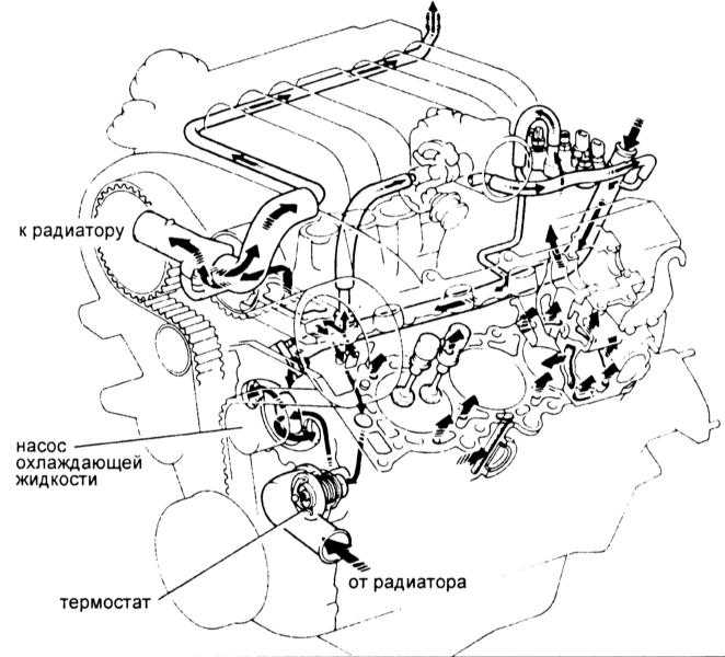 охлаждения двигателя с